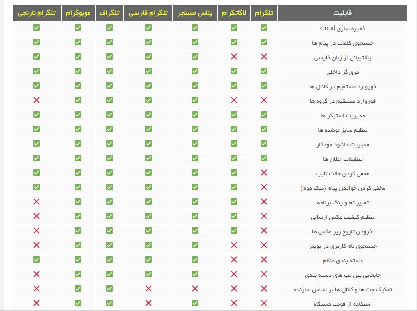 مقایسه قابلیت های انواع تلگرام