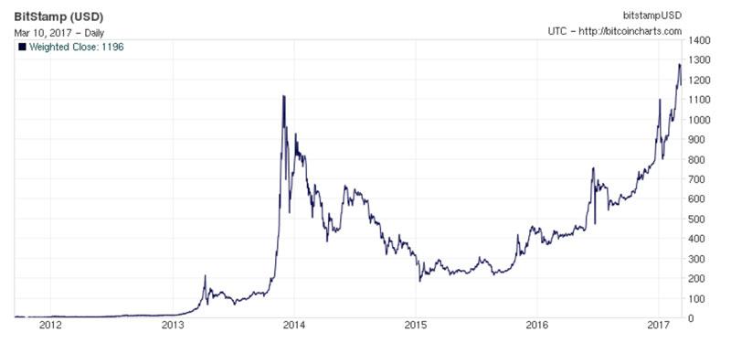 نمودار قیمت بیت کوین در سال های اخیر تا سال 2017