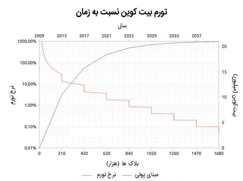 نرخ تورم و تغییرات ارزش بیت کوین