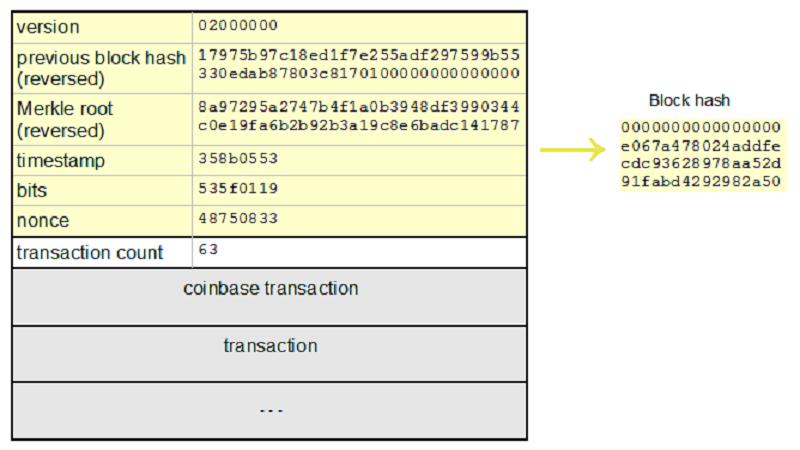 هش کد بیت کوین