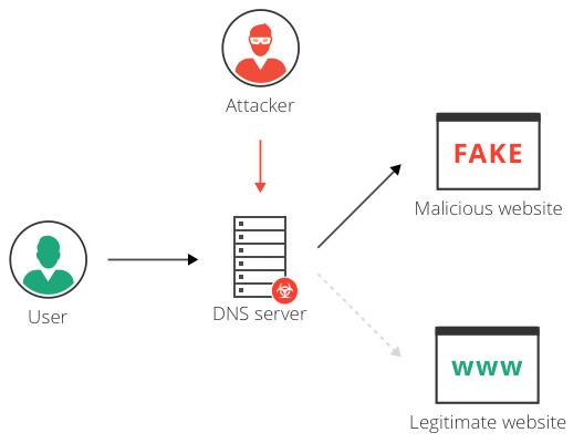 روش DNS Hijacking